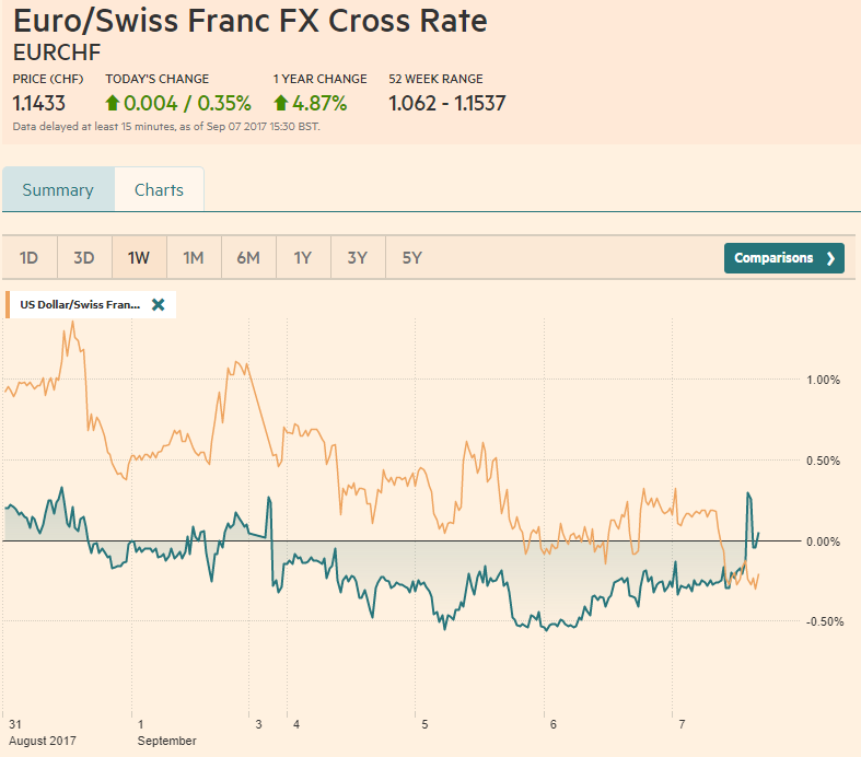 EUR/CHF and USD/CHF, September 07