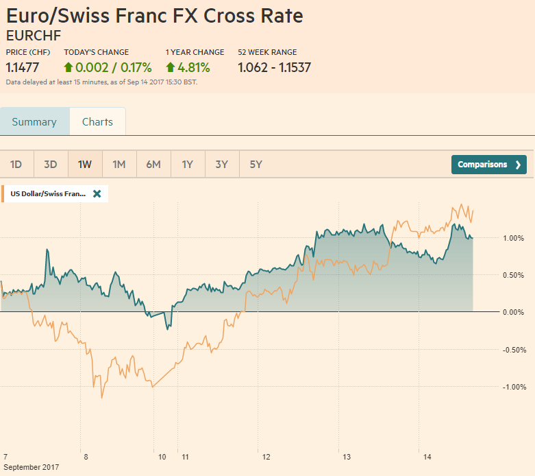 EUR/CHF and USD/CHF, September 14