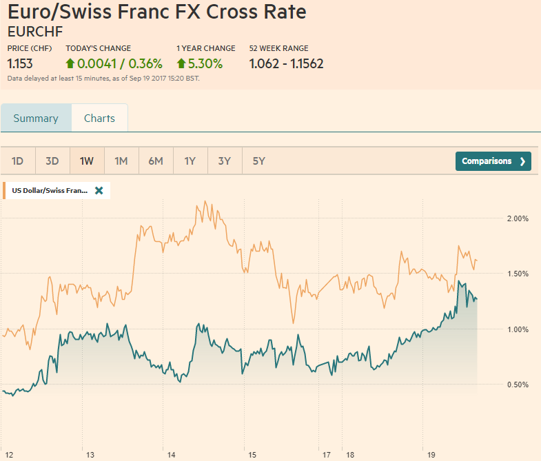 EUR/CHF and USD/CHF, September 19