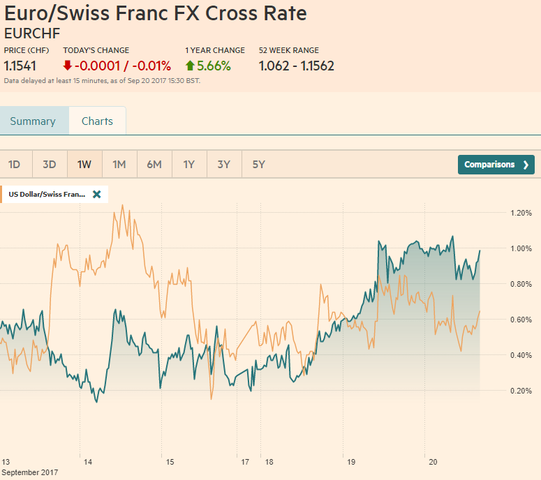 EUR/CHF and USD/CHF, September 20