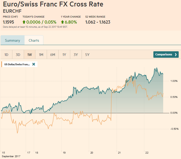 EUR/CHF and USD/CHF, September 22