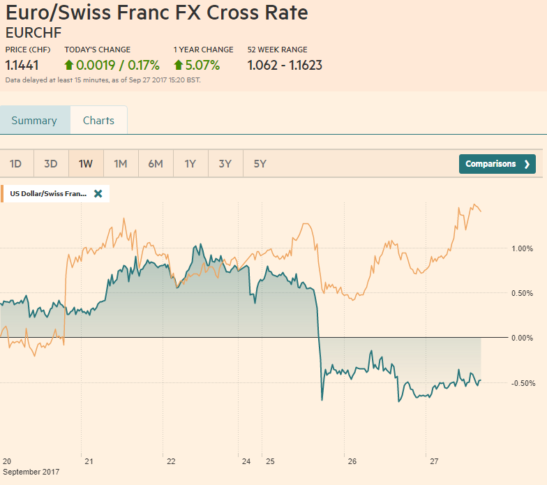 EUR/CHF and USD/CHF, September 27