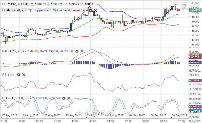 EUR/USD with Technical Indicators, September 09