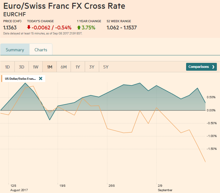 EUR/CHF and USD/CHF, September 09