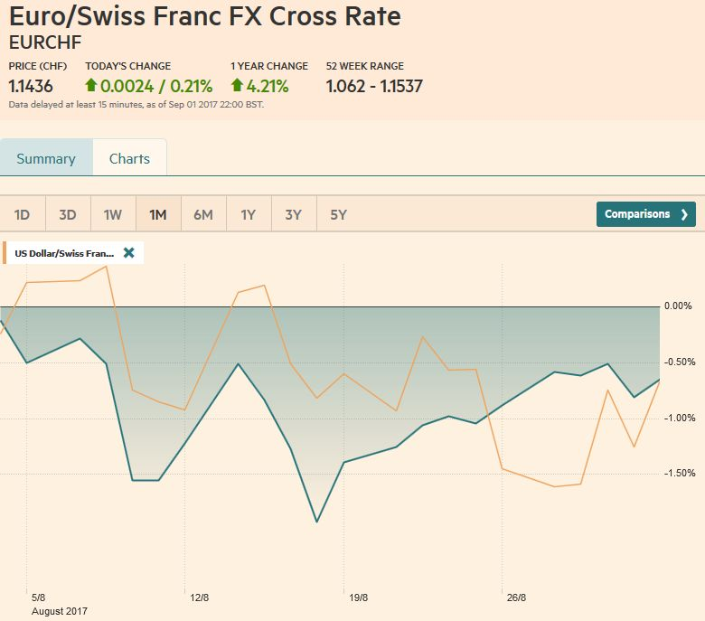EUR/CHF and USD/CHF, September 2
