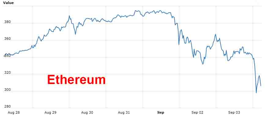 Changes of Ethereum last week