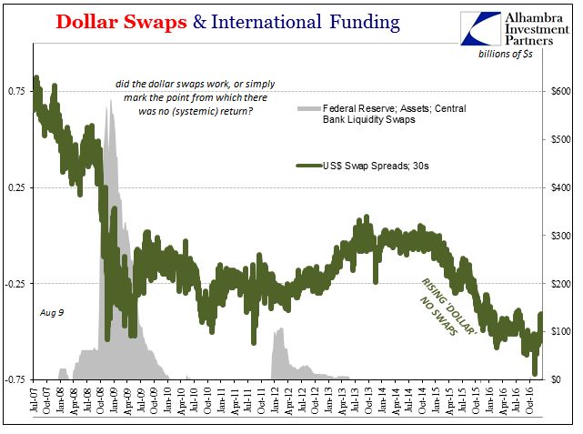 US Dollar Swaps, Jul 2007 - Oct 2016