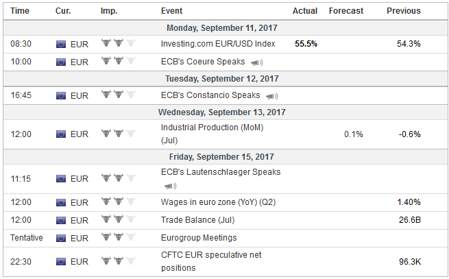 Economic Events: Eurozone, Week September 11