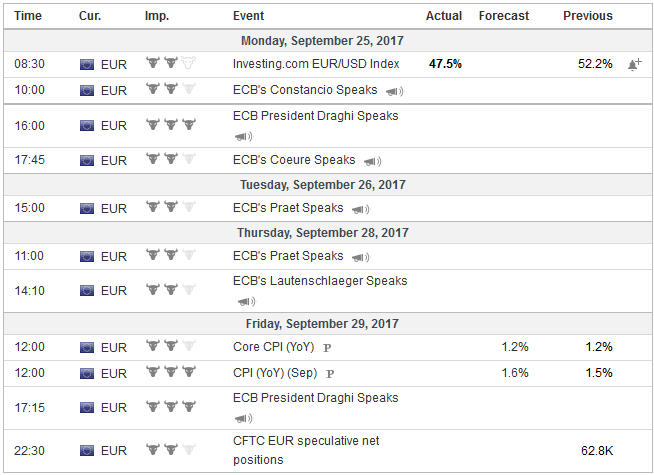 Economic Events: Eurozone, Week September 25