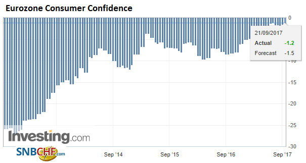 Eurozone Consumer Confidence, Sep 2017