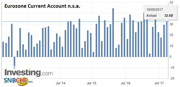 Eurozone Current Account n.s.a.