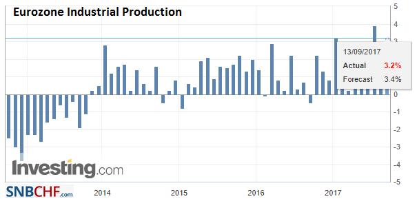 Eurozone Industrial Production YoY, Jul 2017