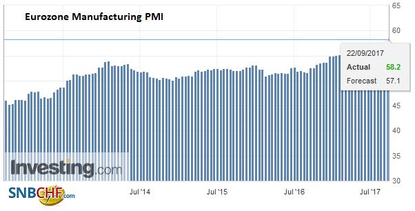 Eurozone Manufacturing PMI, Sep 2017