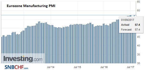 Eurozone Manufacturing PMI, Aug 2017