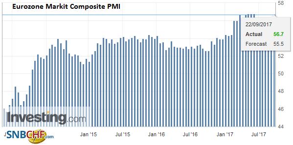 Eurozone Markit Composite PMI, Sep 2017