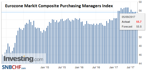 Eurozone Markit Composite Purchasing Managers Index (PMI), Sep 2017