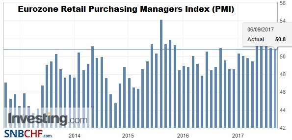 Eurozone Retail Purchasing Managers Index (PMI), August 2017