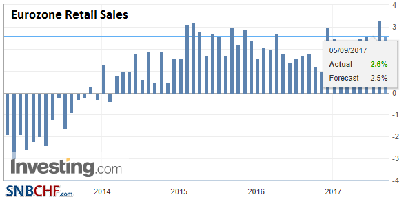 Eurozone Retail Sales YoY, Jul 2017