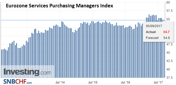 Eurozone Services Purchasing Managers Index (PMI), Sep 2017