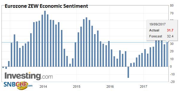 Eurozone ZEW Economic Sentiment, 2013 - 2017