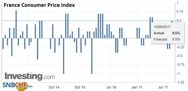 France Consumer Price Index (CPI), Aug 2017