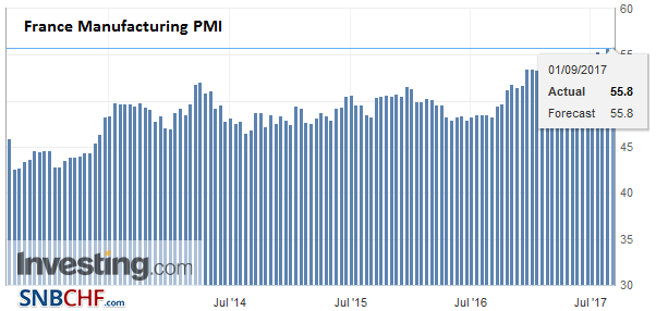 France Manufacturing PMI, Aug 2017