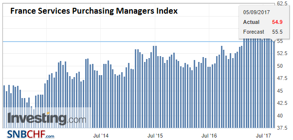 France Services Purchasing Managers Index (PMI), Sep 2017