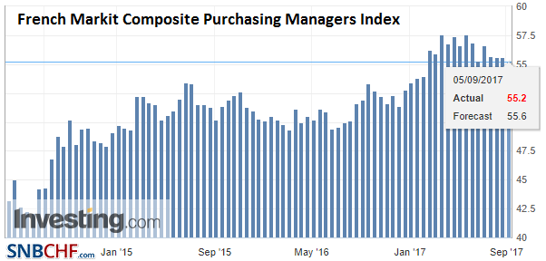 French Markit Composite Purchasing Managers Index (PMI), Sep 2017