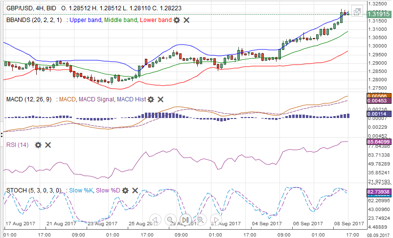 GBP/USD with Technical Indicators, September 09