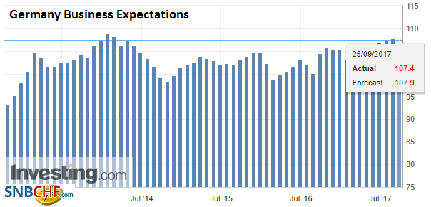 Germany Business Expectations, Sep 2017
