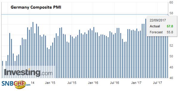 Germany Composite PMI, Sep 2017