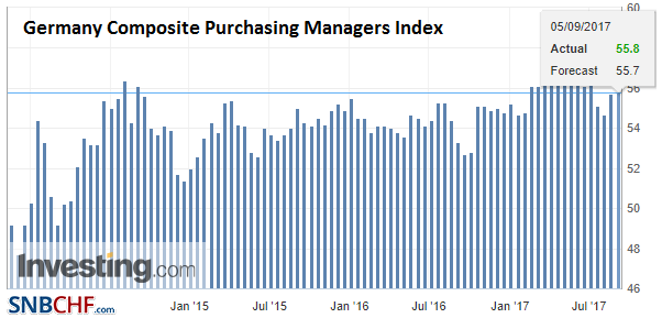 Germany Composite Purchasing Managers Index (PMI), Sep 2017