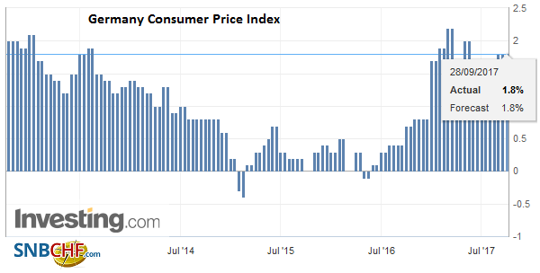 Germany Consumer Price Index (CPI) YoY, September 2017