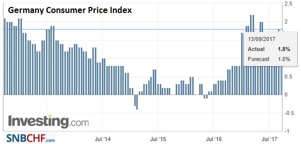 Germany Consumer Price Index (CPI) YoY, Aug 2017