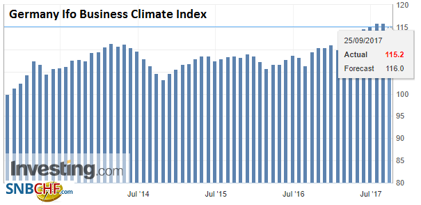 Germany Ifo Business Climate Index, Sep 2017