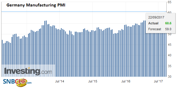 Germany Manufacturing PMI, Sep 2017