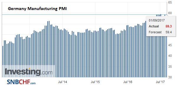 Germany Manufacturing PMI, Aug 2017