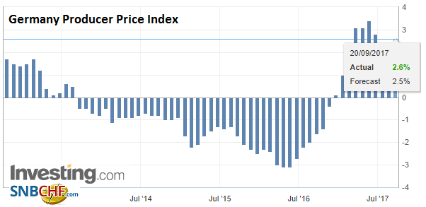 Germany Producer Price Index (PPI) YoY, Aug 2017