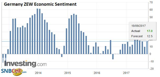 Germany ZEW Economic Sentiment, Sep 2017