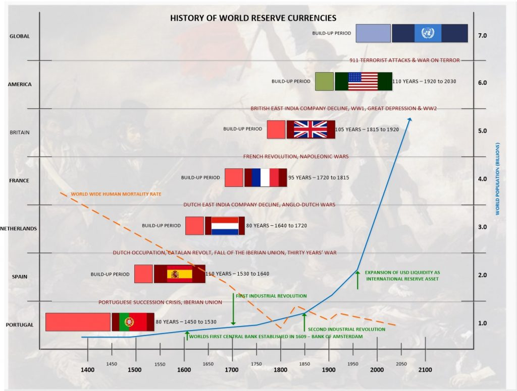 History of World Reserve Currencies