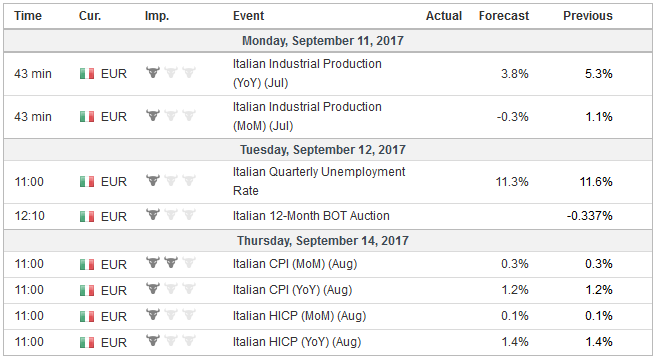 Economic Events: Italy, Week September 11