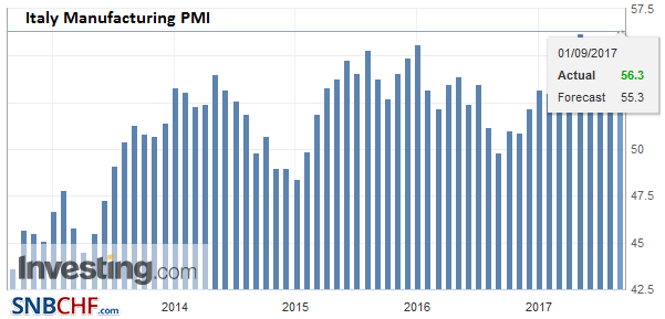 Italy Manufacturing PMI, Aug 2017