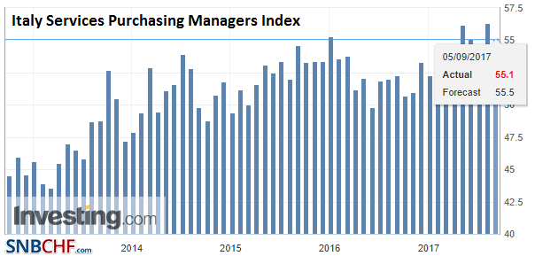 Italy Services Purchasing Managers Index (PMI), Aug 2017