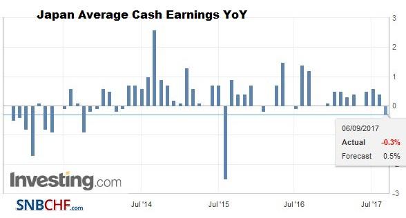 Japan Average Cash Earnings YoY, September 2017