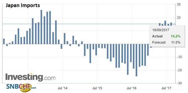 Japan Imports YoY, Aug 2017