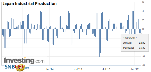 Japan Industrial Production, Aug 2017
