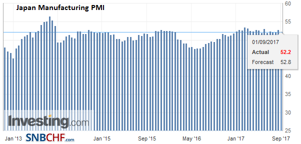 Japan Manufacturing PMI, Aug 2017