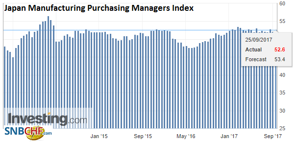 Japan Manufacturing Purchasing Managers Index (PMI), Sep 2017