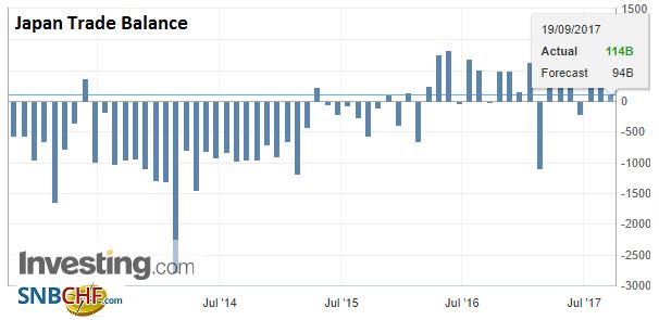 Japan Trade Balance, Aug 2017