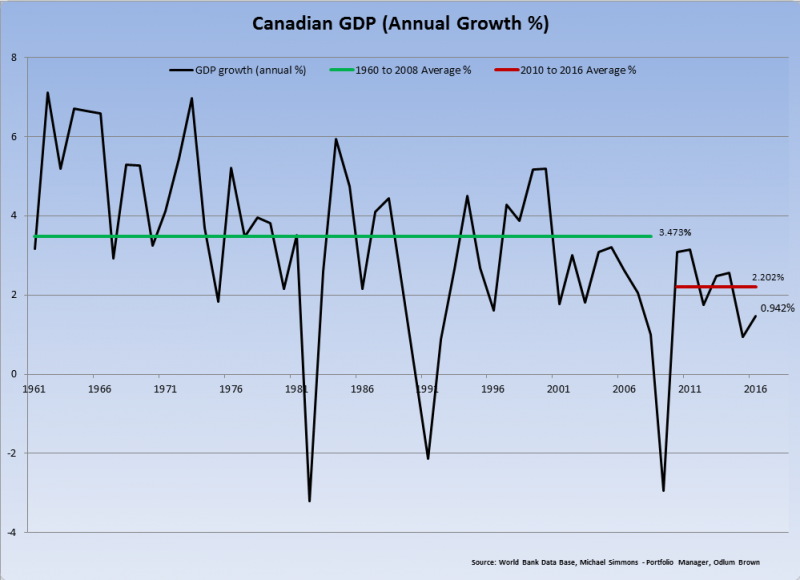 Canadian GDP, 1961 - 2016